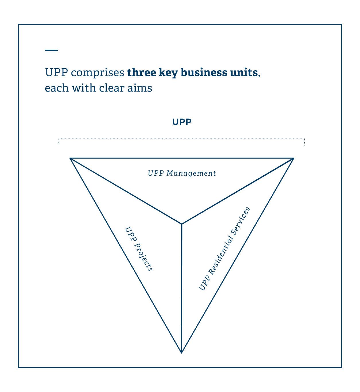 UPP-Companies
